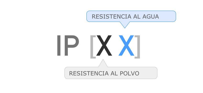 Grado de protección IP significado