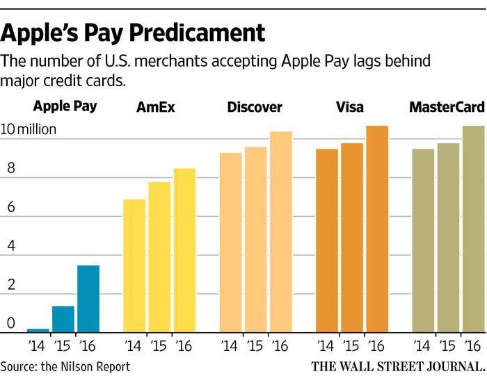 Apple Pay (uso en EEUU en los años 2014, 2015, 2016)