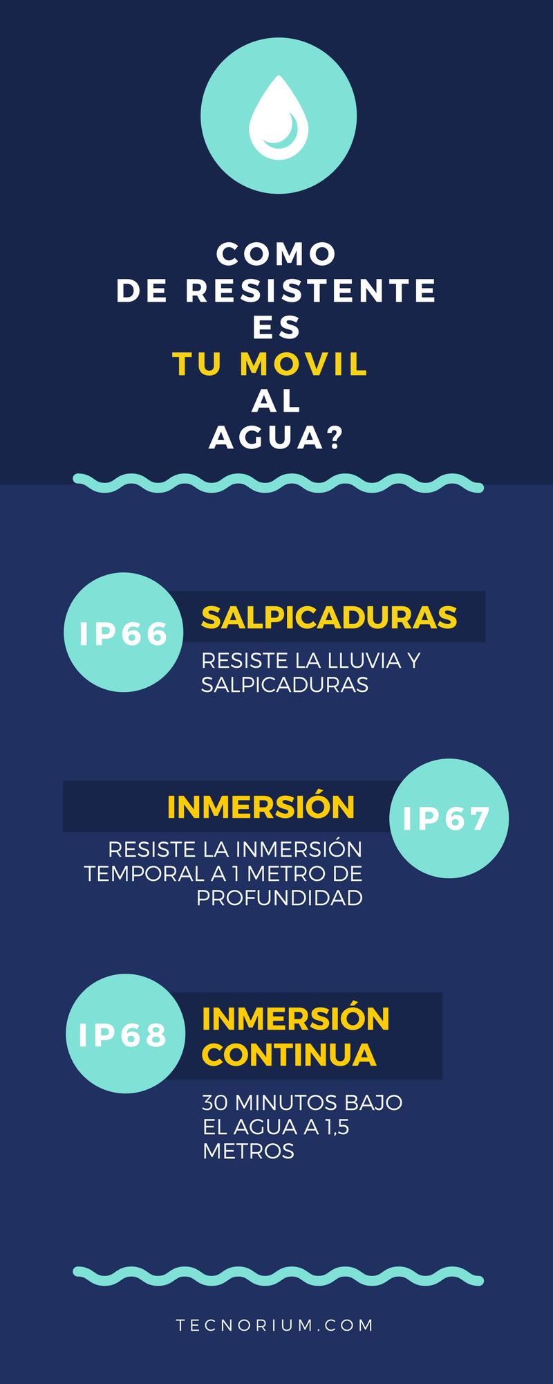 Infografía: Cómo de resistente es tu móvil al agua según su grado de protección IP